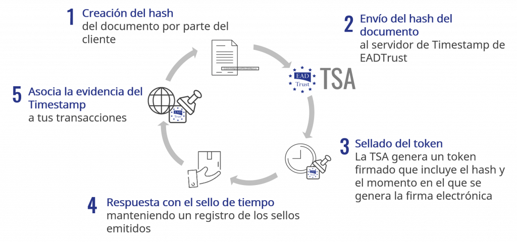 EADTrust timestamp process proceso workflow