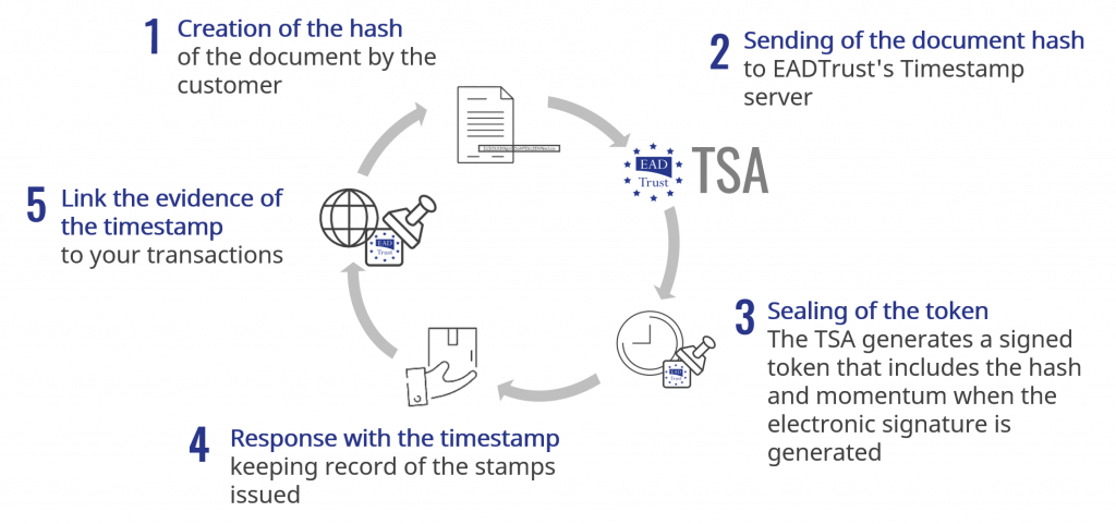EADTrust Timestamp workflow process