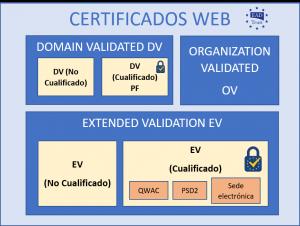 EADTrust tipos de certificados web